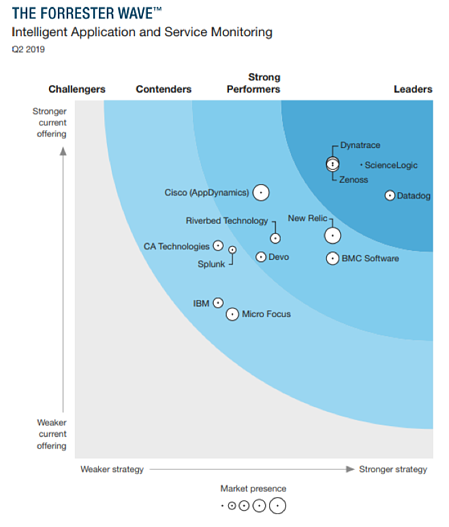 Forrester Wave Intelligent Application and Service Monitoring